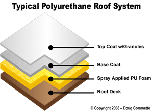 protective roof coatings over spray foam Iowa
